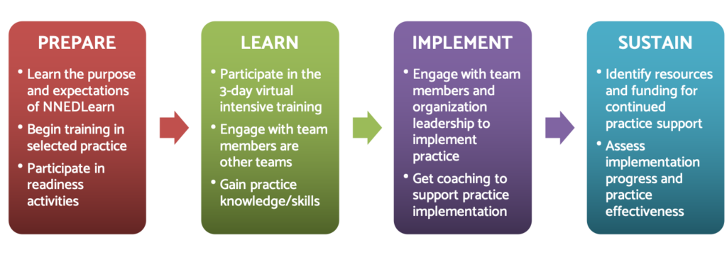 NNEDLearn model includes Prepare, Learn, Implement, and Sustain